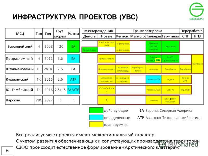 ИНФРАСТРУКТУРА ПРОЕКТОВ (УВС) 6 Все реализуемые проекты имеют межрегиональный характер. С учетом развития обеспечивающих и сопутствующих производств, на территории СЗФО происходит естественное формирование «Арктического кластера».