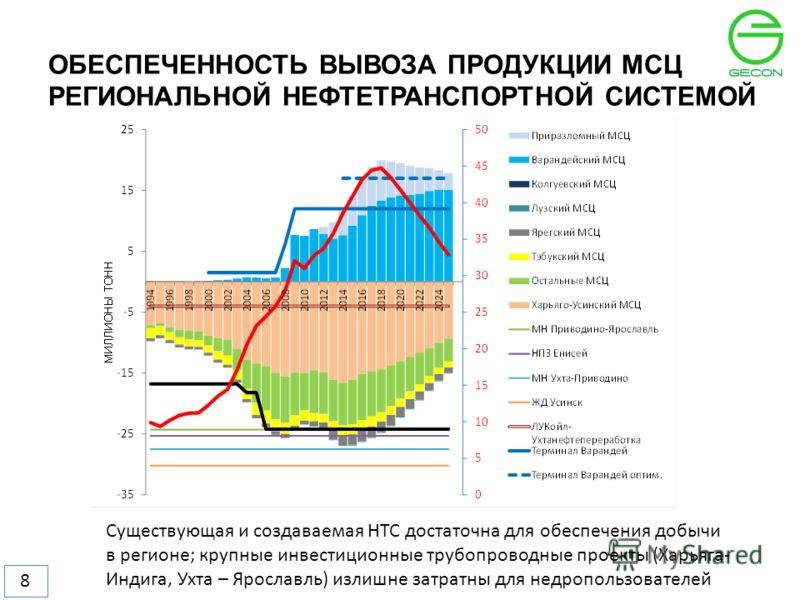 ОБЕСПЕЧЕННОСТЬ ВЫВОЗА ПРОДУКЦИИ МСЦ РЕГИОНАЛЬНОЙ НЕФТЕТРАНСПОРТНОЙ СИСТЕМОЙ 8 Существующая и создаваемая НТС достаточна для обеспечения добычи в регионе; крупные инвестиционные трубопроводные проекты (Харьяга- Индига, Ухта – Ярославль) излишне затрат