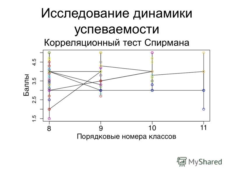 Исследование динамики успеваемости Корреляционный тест Спирмана