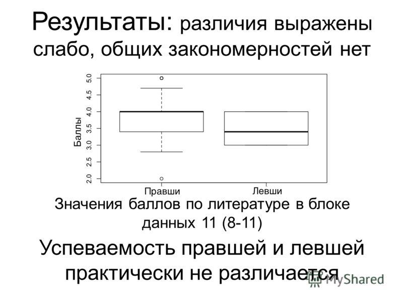 Значения баллов по литературе в блоке данных 11 (8-11) Результаты: различия выражены слабо, общих закономерностей нет Успеваемость правшей и левшей практически не различается
