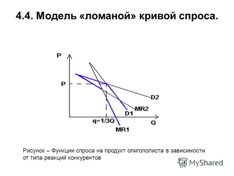 4.4. Модель «ломаной» кривой спроса. Рисунок – Функции спроса на продукт олигополиста в зависимости от типа реакций конкурентов