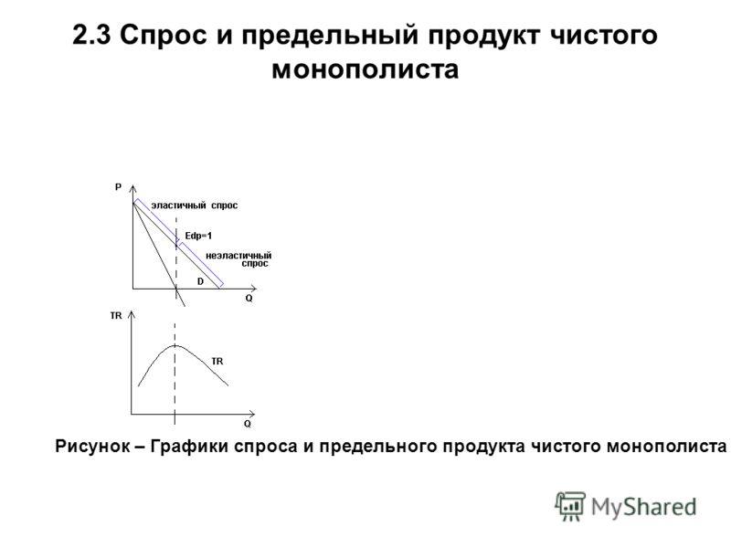 2.3 Спрос и предельный продукт чистого монополиста Рисунок – Графики спроса и предельного продукта чистого монополиста