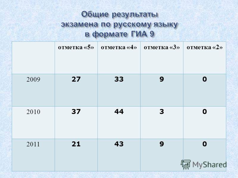 отметка «5» отметка «4» отметка «3» отметка «2» 2009 273390 2010 374430 2011 214390