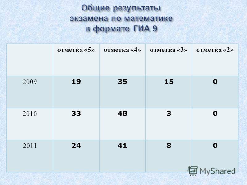 отметка «5» отметка «4» отметка «3» отметка «2» 2009 1935150 2010 334830 2011 244180