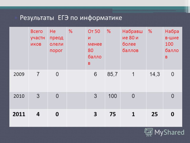 Результаты ЕГЭ по русскому языку Всего участн иков Не преод олели порог %От 50 и менее 80 балло в %Набравш ие 80 и более баллов %Набра в-шие 100 балло в 2009 70685,7114,30 2010 30310000 2011403751250 Результаты ЕГЭ по информатике