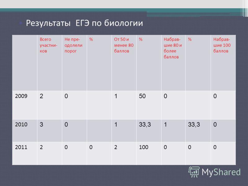 Результаты ЕГЭ по русскому языку Всего участни- ков Не пре- одолели порог %От 50 и менее 80 баллов %Набрав- шие 80 и более баллов %Набрав- шие 100 баллов 2009 2015000 2010 30133,31 0 20112002100000 Результаты ЕГЭ по биологии