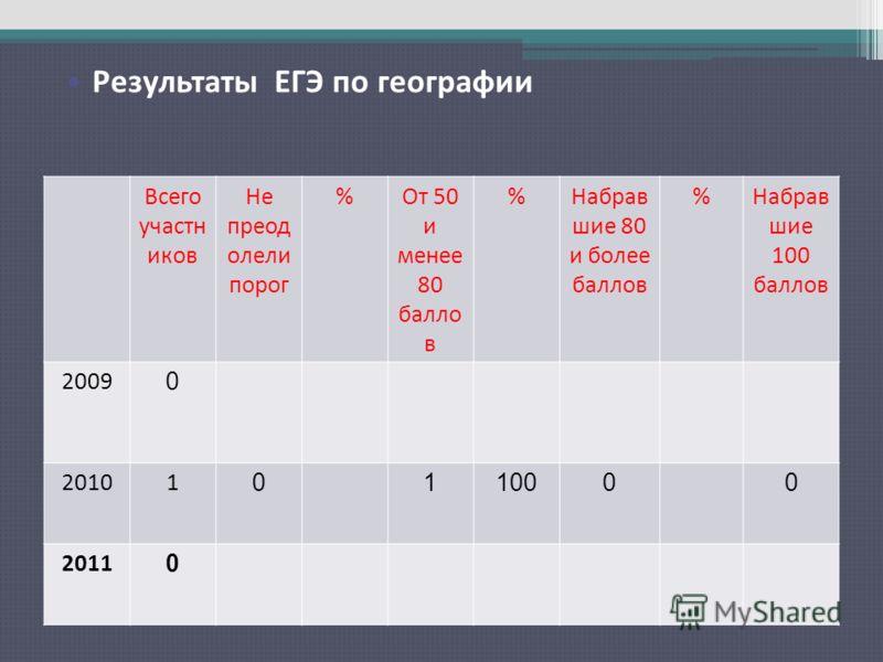 Результаты ЕГЭ по русскому языку Всего участн иков Не преод олели порог %От 50 и менее 80 балло в %Набрав шие 80 и более баллов %Набрав шие 100 баллов 2009 0 20101 0110000 2011 0 Результаты ЕГЭ по географии