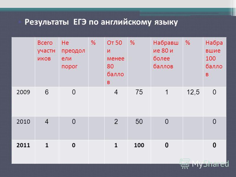 Результаты ЕГЭ по русскому языку Всего участн иков Не преодол ели порог %От 50 и менее 80 балло в %Набравш ие 80 и более баллов %Набра вшие 100 балло в 2009 60475112,50 2010 4025000 2011101100 00 Результаты ЕГЭ по английскому языку