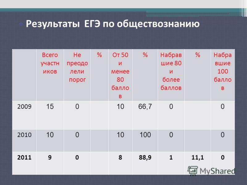 Результаты ЕГЭ по русскому языку Всего участн иков Не преодо лели порог %От 50 и менее 80 балло в %Набрав шие 80 и более баллов %Набра вшие 100 балло в 2009 1501066,700 2010 100 10000 201190888,9111,10 Результаты ЕГЭ по обществознанию