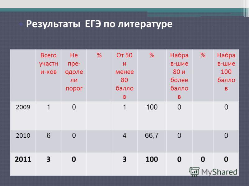 Результаты ЕГЭ по русскому языку Всего участн и-ков Не пре- одоле ли порог %От 50 и менее 80 балло в %Набра в-шие 80 и более балло в %Набра в-шие 100 балло в 2009 10110000 2010 60466,700 2011303100000 Результаты ЕГЭ по литературе