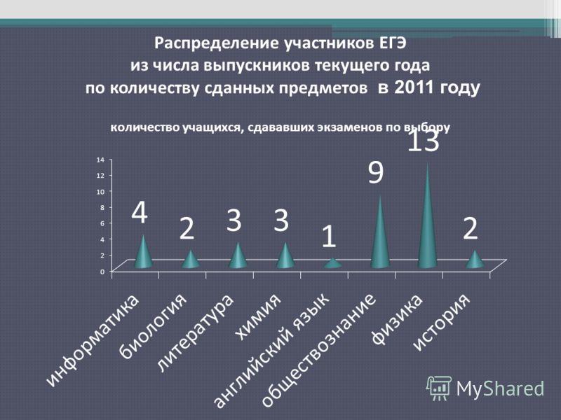 Распределение участников ЕГЭ из числа выпускников текущего года по количеству сданных предметов в 2011 году