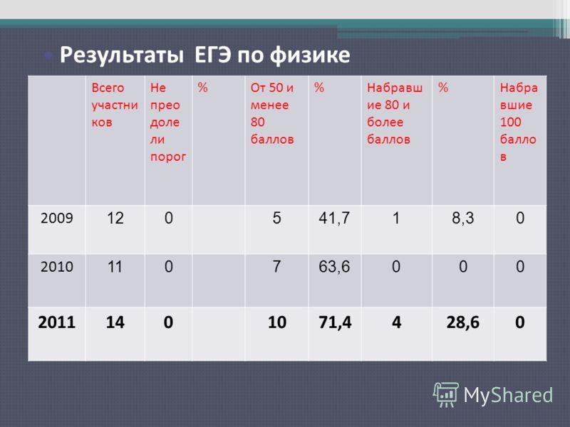 Результаты ЕГЭ по русскому языку Всего участни ков Не прео доле ли порог %От 50 и менее 80 баллов %Набравш ие 80 и более баллов %Набра вшие 100 балло в 2009 120541,718,30 2010 110763,6000 20111401071,4428,60 Результаты ЕГЭ по физике