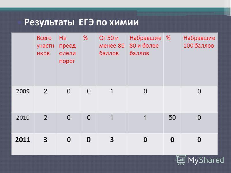 Результаты ЕГЭ по русскому языку Всего участн иков Не преод олели порог %От 50 и менее 80 баллов Набравшие 80 и более баллов %Набравшие 100 баллов 2009 200100 2010 20011500 201130 0 3000 Результаты ЕГЭ по химии