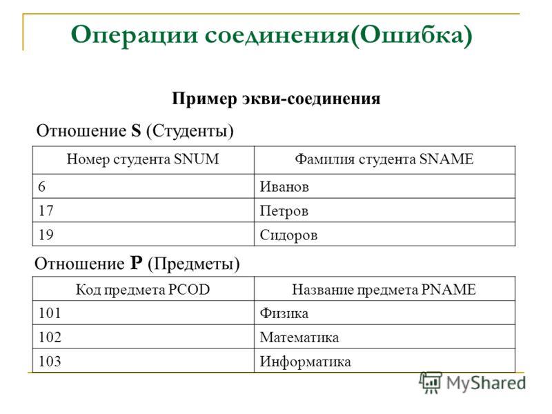 Операции соединения(Ошибка) Пример экви-соединения Номер студента SNUMФамилия студента SNAME 6Иванов 17Петров 19Сидоров Отношение S (Студенты) Код предмета PCODНазвание предмета PNAME 101Физика 102Математика 103Информатика Отношение P (Предметы)