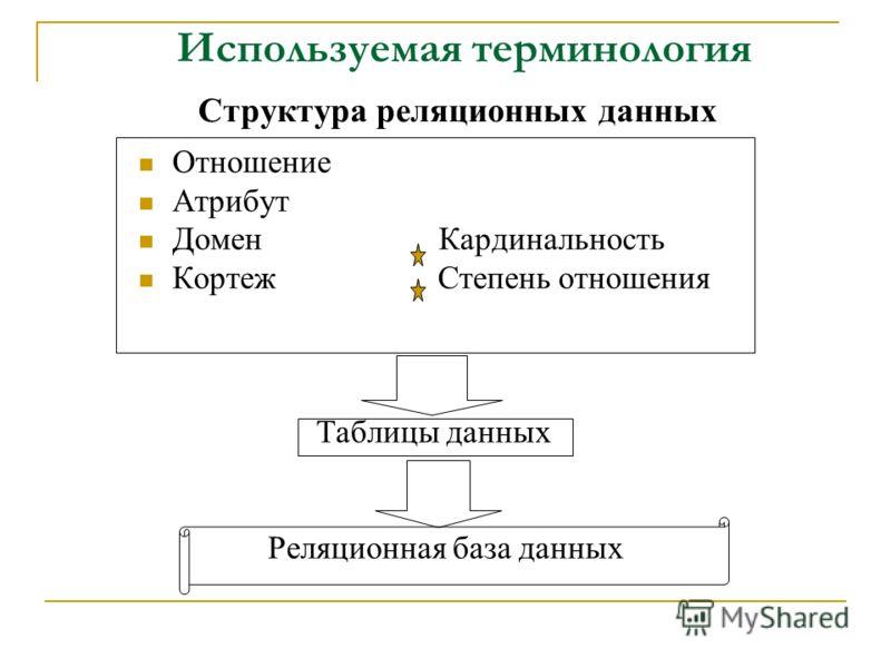 Используемая терминология Структура реляционных данных Отношение Атрибут Домен Кардинальность Кортеж Степень отношения Таблицы данных Реляционная база данных