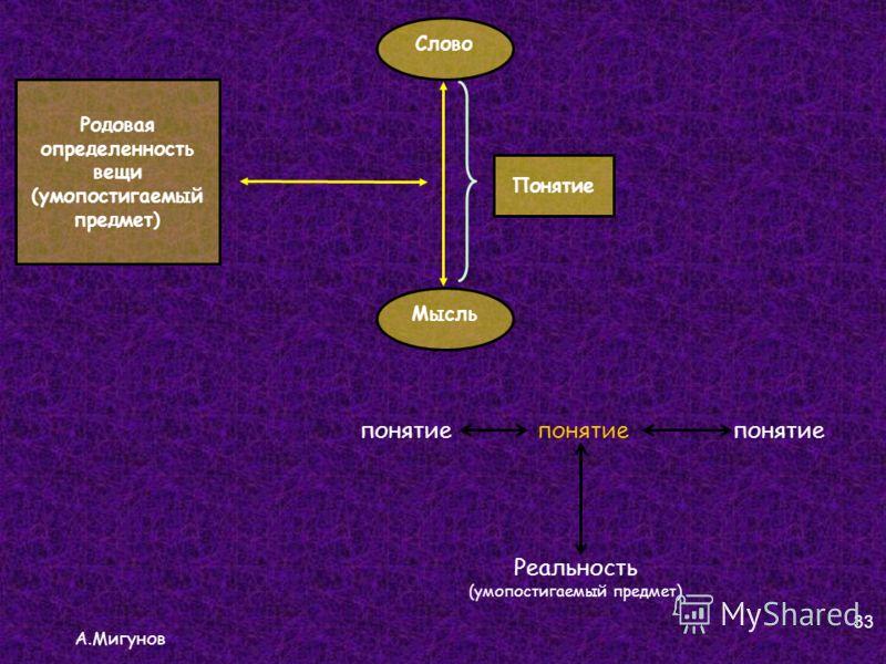 А.Мигунов 33 Слово Мысль Родовая определенность вещи (умопостигаемый предмет) Понятие понятие Реальность (умопостигаемый предмет)