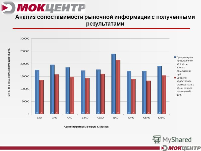 11 Анализ сопоставимости рыночной информации с полученными результатами