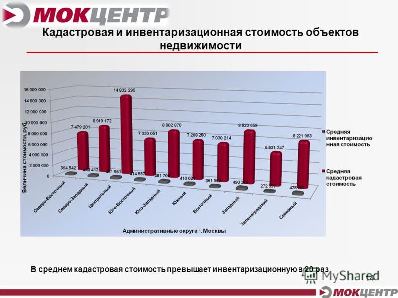 14 Кадастровая и инвентаризационная стоимость объектов недвижимости В среднем кадастровая стоимость превышает инвентаризационную в 20 раз