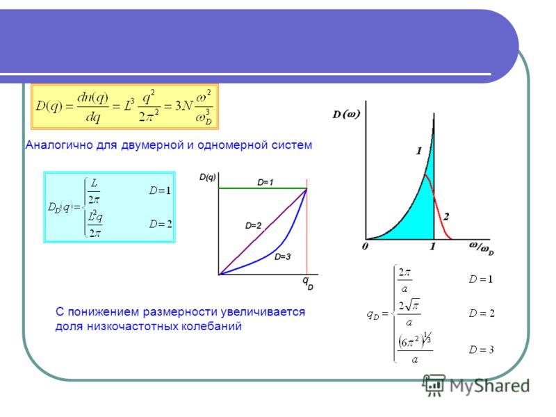 Аналогично для двумерной и одномерной систем С понижением размерности увеличивается доля низкочастотных колебаний