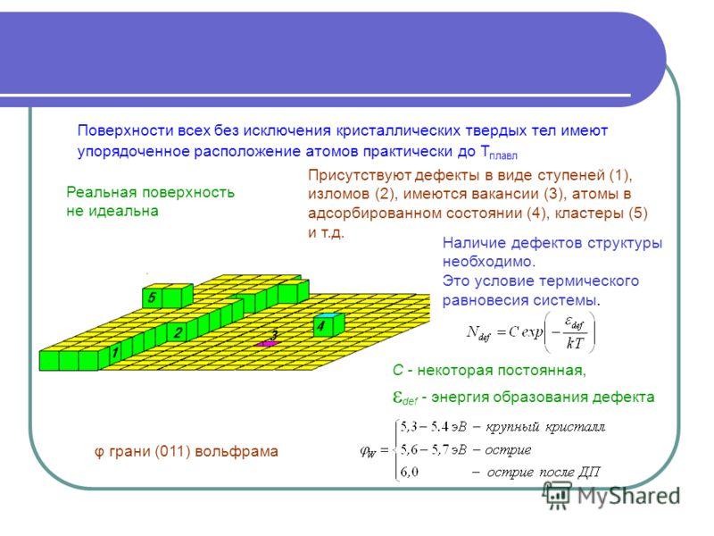 Реальная поверхность не идеальна Поверхности всех без исключения кристаллических твердых тел имеют упорядоченное расположение атомов практически до Т плавл Присутствуют дефекты в виде ступеней (1), изломов (2), имеются вакансии (3), атомы в адсорбиро