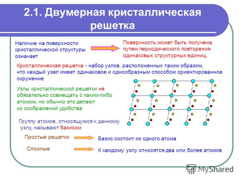 2.1. Двумерная кристаллическая решетка Поверхность может быть получена путем периодического повторения одинаковых структурных единиц. Кристаллическая решетка - набор узлов, расположенных таким образом, что каждый узел имеет одинаковое и однообразным