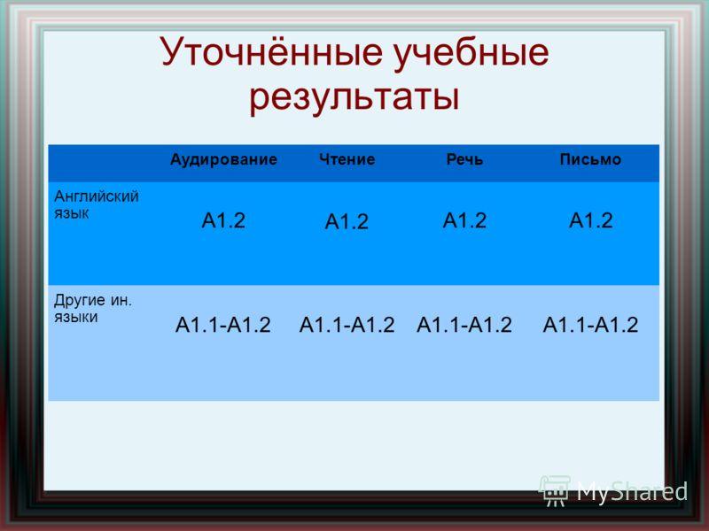 Уточнённые учебные результаты АудированиеЧтениеРечьПисьмо Английский язык А1.2 Другие ин. языки А1.1-А1.2
