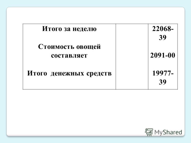 Итого за неделю Стоимость овощей составляет Итого денежных средств 22068- 39 2091-00 19977- 39