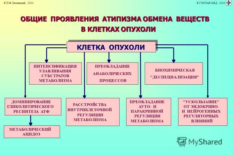 ОБЩИЕ ПРОЯВЛЕНИЯ АТИПИЗМА ОБМЕНА ВЕЩЕСТВ В КЛЕТКАХ ОПУХОЛИ КЛЕТКА ОПУХОЛИ ИНТЕНСИФИКАЦИЯ УЛАВЛИВАНИЯ СУБСТРАТОВ МЕТАБОЛИЗМА ПРЕОБЛАДАНИЕ АНАБОЛИЧЕСКИХ ПРОЦЕССОВ БИОХИМИЧЕСКАЯ
