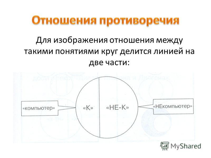 Для изображения отношения между такими понятиями круг делится линией на две части: