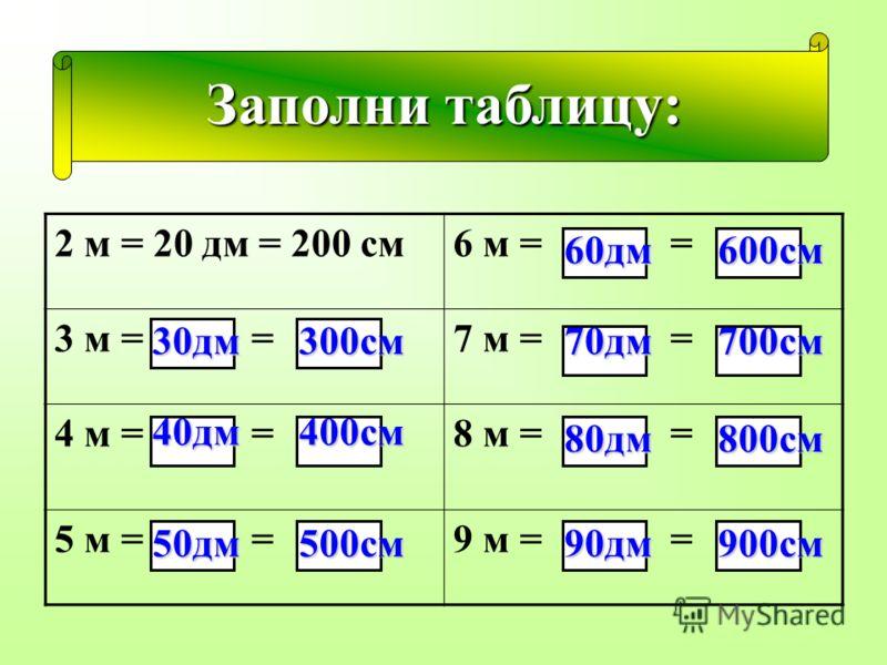Заполни таблицу: 2 м = 20 дм = 200 см6 м = = 3 м = =7 м = = 4 м = =8 м = = 5 м = =9 м = = 30дм300см 40дм400см 50дм500см 60дм600см 70дм700см 80дм800см 90дм900см
