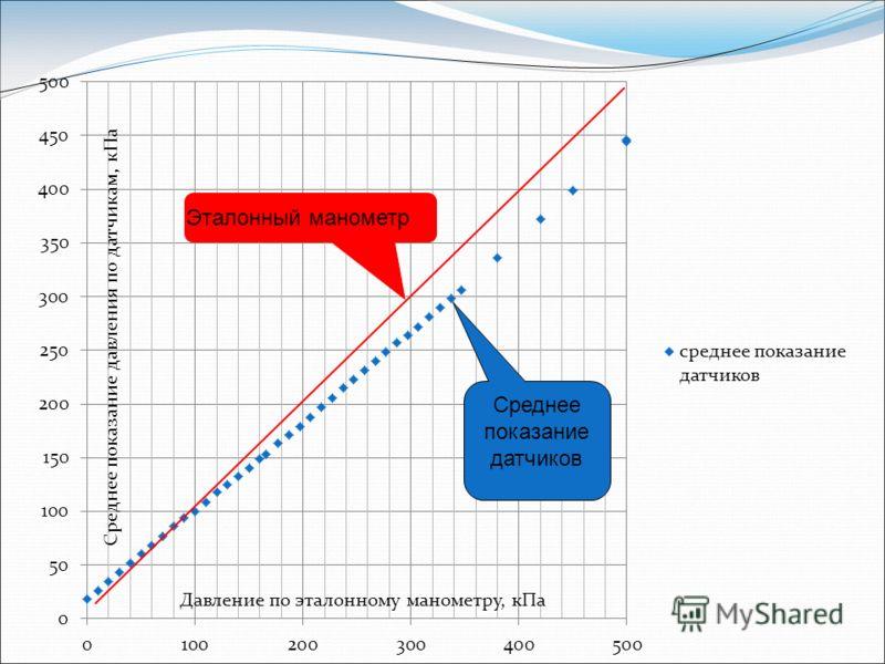 Давление по эталонному манометру, кПа Среднее показание давления по датчикам, кПа Эталонный манометр Среднее показание датчиков