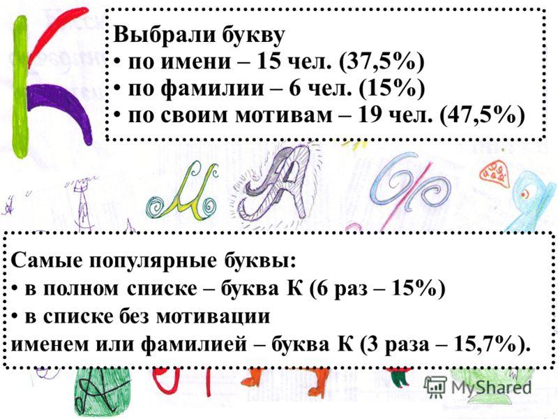 Выбрали букву по имени – 15 чел. (37,5%) по фамилии – 6 чел. (15%) по своим мотивам – 19 чел. (47,5%) Самые популярные буквы: в полном списке – буква К (6 раз – 15%) в списке без мотивации именем или фамилией – буква К (3 раза – 15,7%).