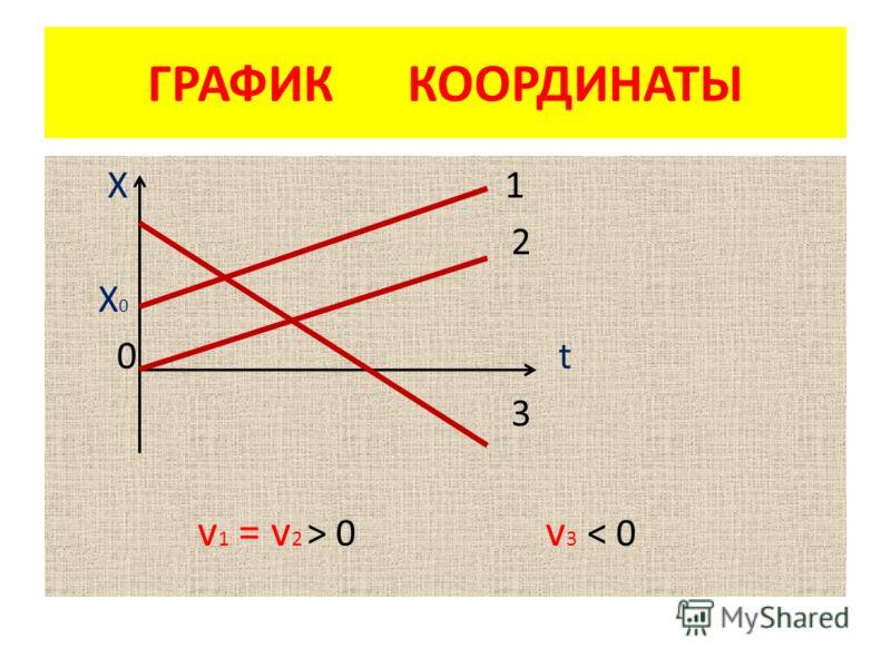 ГРАФИК КООРДИНАТЫ Х 1 2 Х 0 0 t 3 v 1 = v 2 > 0 v 3 < 0