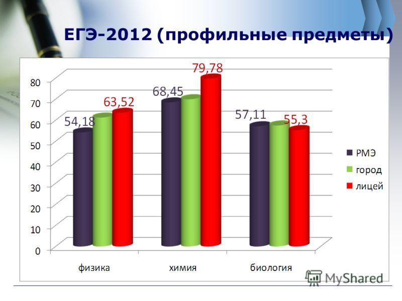 ЕГЭ-2012 (профильные предметы)