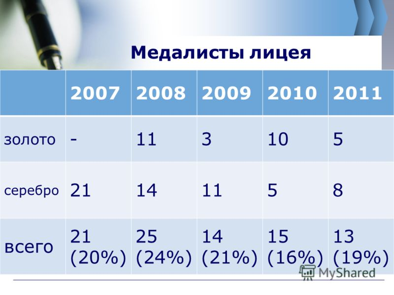 Медалисты лицея 20072008200920102011 золото -113105 серебро 21141158 всего 21 (20%) 25 (24%) 14 (21%) 15 (16%) 13 (19%)