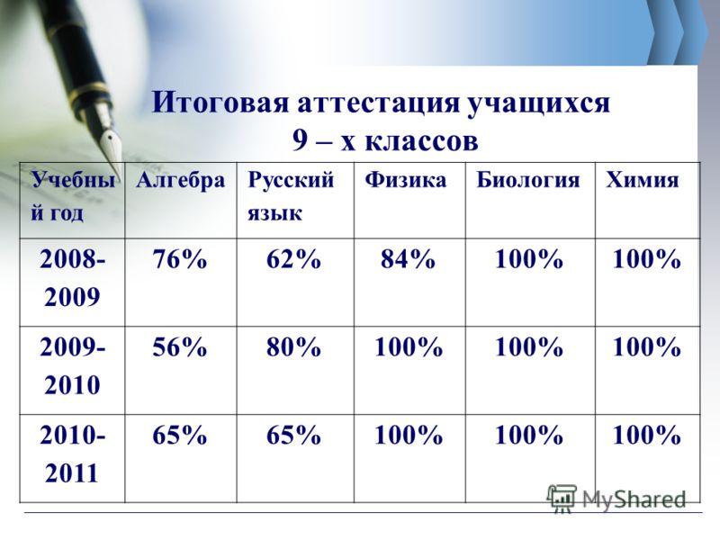 Итоговая аттестация учащихся 9 – х классов Учебны й год Алгебра Русский язык ФизикаБиологияХимия 2008- 2009 76%62%84%100% 2009- 2010 56%80%100% 2010- 2011 65% 100%