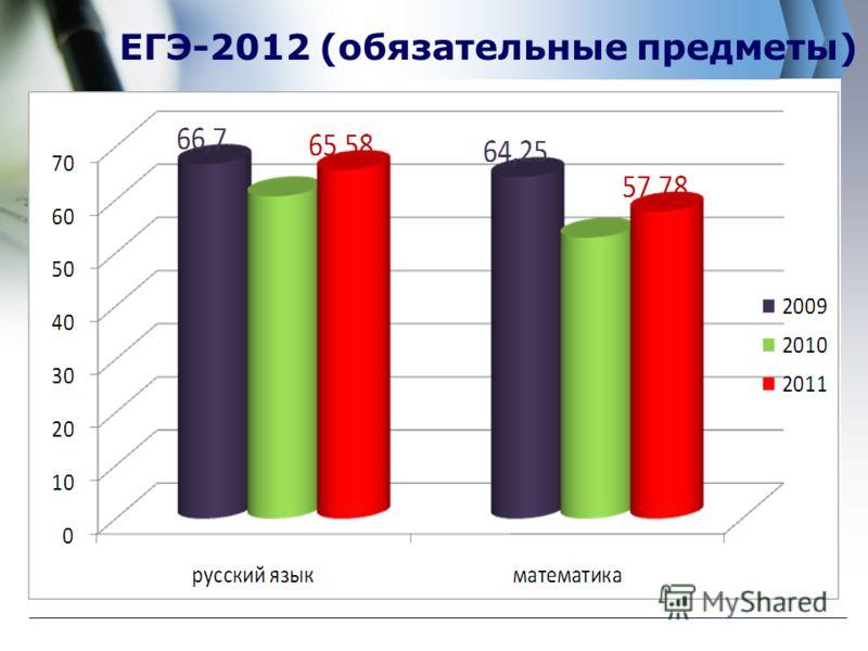 ЕГЭ-2012 (обязательные предметы)