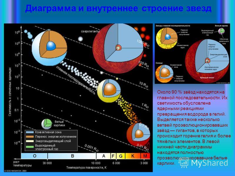 Диаграмма и внутреннее строение звезд Около 90 % звёзд находятся на главной последовательности. Их светимость обусловлена ядерными реакциями превращения водорода в гелий. Выделяется также несколько ветвей проэволюционировавших звёзд гигантов, в котор
