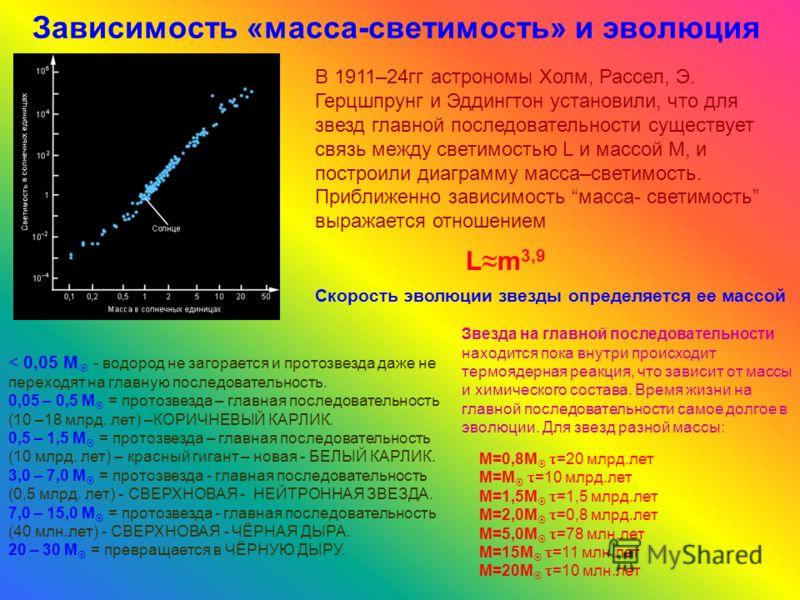 Зависимость «масса-светимость» и эволюция L m 3,9 В 1911–24гг астрономы Холм, Рассел, Э. Герцшпрунг и Эддингтон установили, что для звезд главной последовательности существует связь между светимостью L и массой М, и построили диаграмму масса–светимос