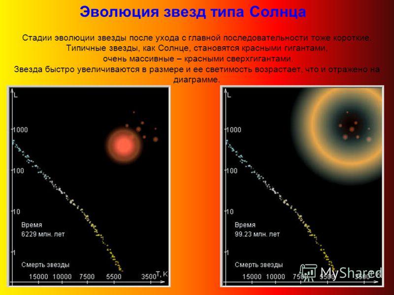 Стадии эволюции звезды после ухода с главной последовательности тоже короткие. Типичные звезды, как Солнце, становятся красными гигантами, очень массивные – красными сверхгигантами. Звезда быстро увеличиваются в размере и ее светимость возрастает, чт