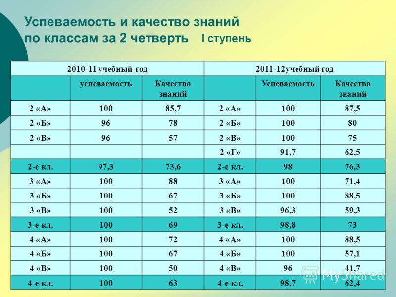 Успеваемость и качество знаний по классам за 2 четверть I ступень 2010-11 учебный год2011-12учебный год успеваемостьКачество знаний УспеваемостьКачест