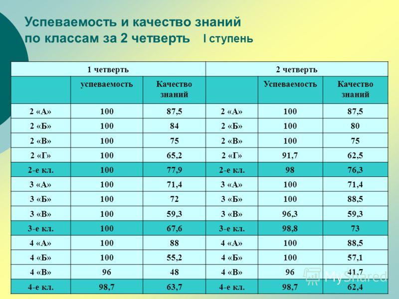 Успеваемость и качество знаний по классам за 2 четверть I ступень 1 четверть2 четверть успеваемостьКачество знаний УспеваемостьКачество знаний 2 «А»10087,52 «А»10087,5 2 «Б»100842 «Б»10080 2 «В»100752 «В»10075 2 «Г»10065,22 «Г»91,762,5 2-е кл.10077,9
