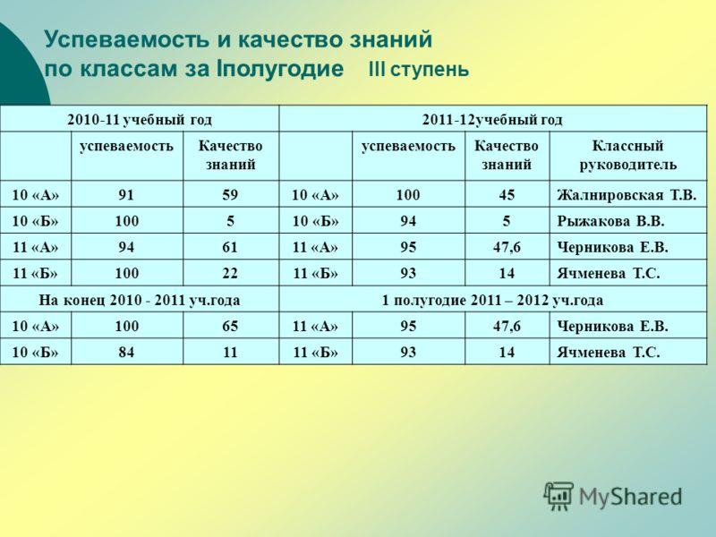 Успеваемость и качество знаний по классам за Iполугодие III ступень 2010-11 учебный год2011-12учебный год успеваемостьКачество знаний успеваемостьКаче