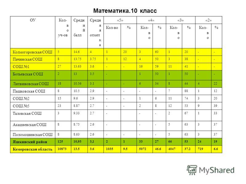 Математика.10 класс ОУКол- в о уч-ов Средн и й балл Средн я я отмет к а «5»«4»«3»«2» Кол-во% % % % Колмогоровская СОШ 514.64120360120-- Пачинская СОШ 813.753.75112450338-- СОШ 1 2713.633.6--16591141-- Ботьевская СОШ 2133.5-1501 -- Литвиновская СОШ 18