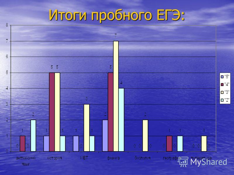 Итоги пробного ЕГЭ:
