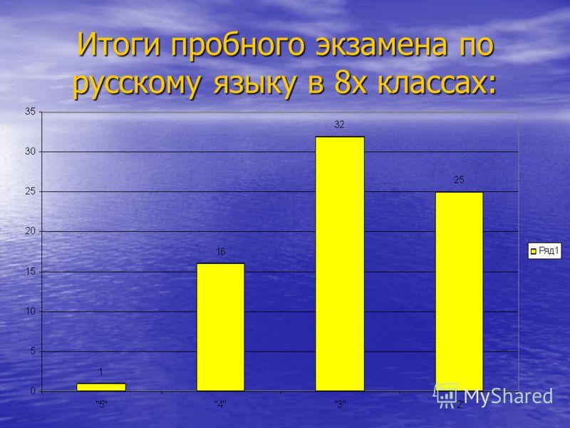 Итоги пробного экзамена по русскому языку в 8х классах: