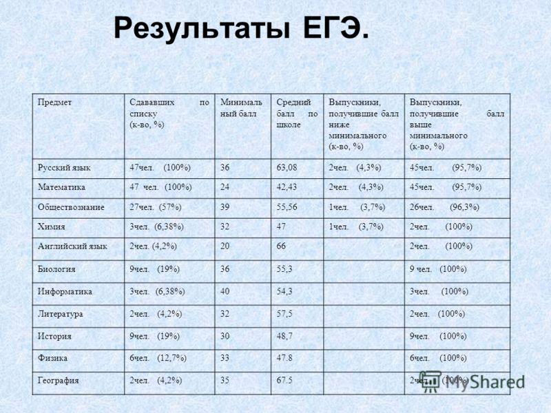 Результаты ЕГЭ. ПредметСдававших по списку (к-во, %) Минималь ный балл Средний балл по школе Выпускники, получившие балл ниже минимального (к-во, %) Выпускники, получившие балл выше минимального (к-во, %) Русский язык47чел. (100%)3663,082чел. (4,3%)4