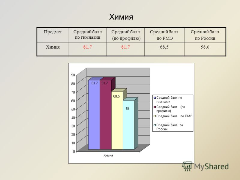 ПредметСредний балл по гимназии Средний балл (по профилю) Средний балл по РМЭ Средний балл по России Химия81,7 68,558,0 Химия