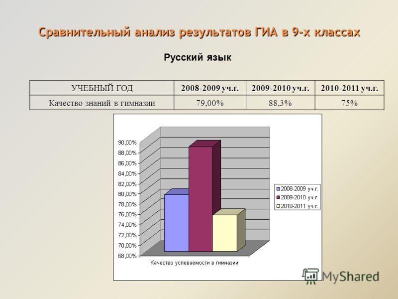 Сравнительный анализ результатов ГИА в 9-х классах УЧЕБНЫЙ ГОД 2008-2009 уч.г. 2009-2010 уч.г. 2010-2011 уч.г. Качество знаний в гимназии 79,00%88,3% 75% Русский язык