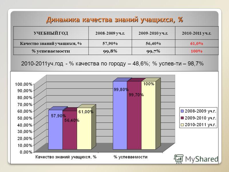 Динамика качества знаний учащихся, % УЧЕБНЫЙ ГОД2008-2009 уч.г.2009-2010 уч.г.2010-2011 уч.г. Качество знаний учащихся, %57,90%56,40%61,0% % успеваемости99,8%99,7% 100% 2010-2011уч.год - % качества по городу – 48,6%; % успев-ти – 98,7%